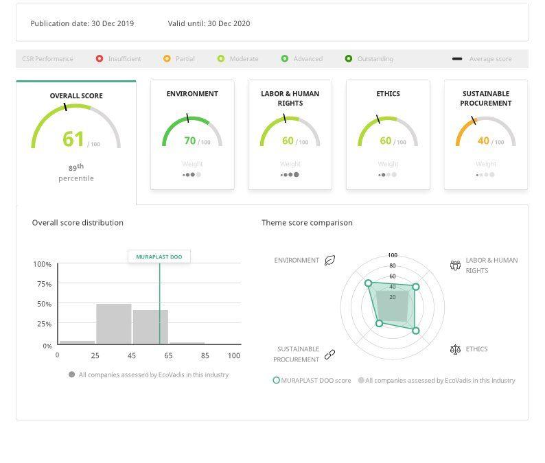 Nachhaltigkeitsbewertung von EcoVadis für Unternehmen