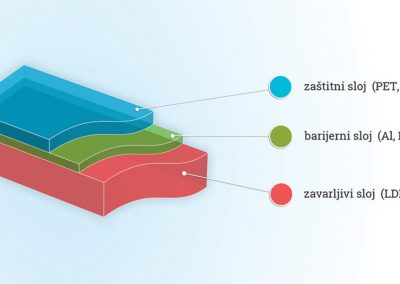 Mehrschichtige laminierte Produkte 4